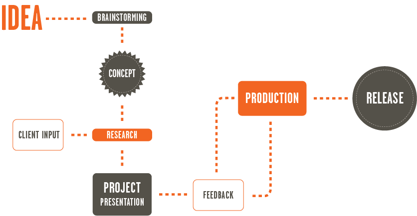 Our workflow for vide o production - Montreal